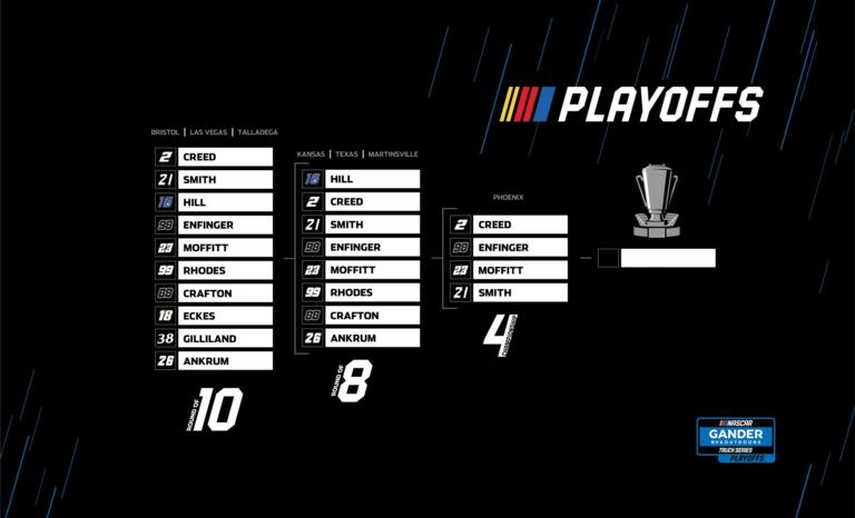 2020 Gander RV & Outdoors Truck Series Playoffs Grid